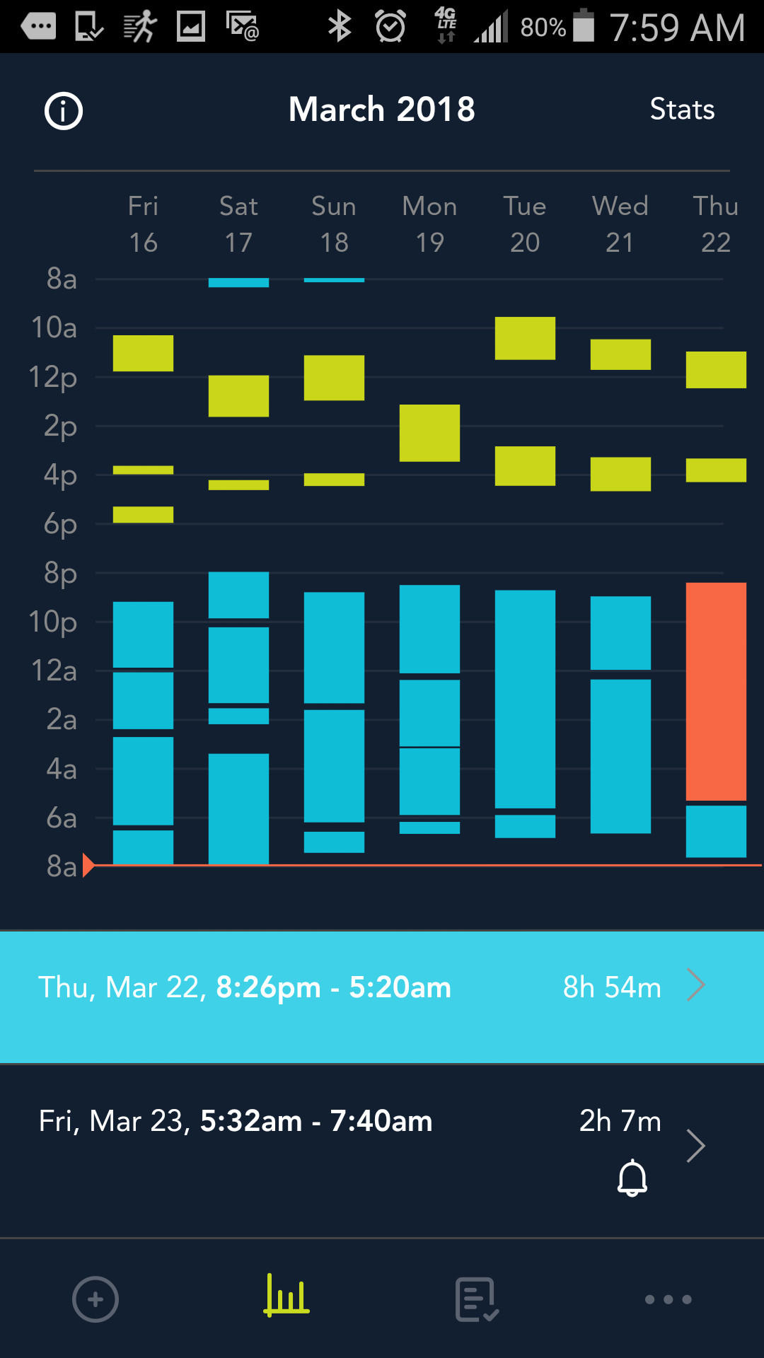 Days 8-14 of using the app. Might not look like much to the untrained eye, but her night sleep stretches have generally doubled and she only refused to go back to sleep once (and for only an hour!). A definitive win by comparison. I'm starting to feel like a human again.
